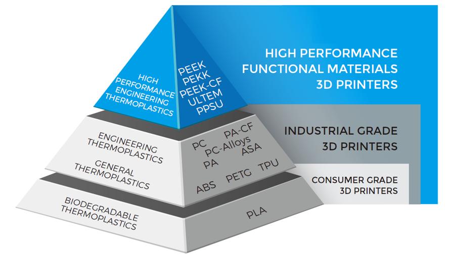 3be-FDM-materiais